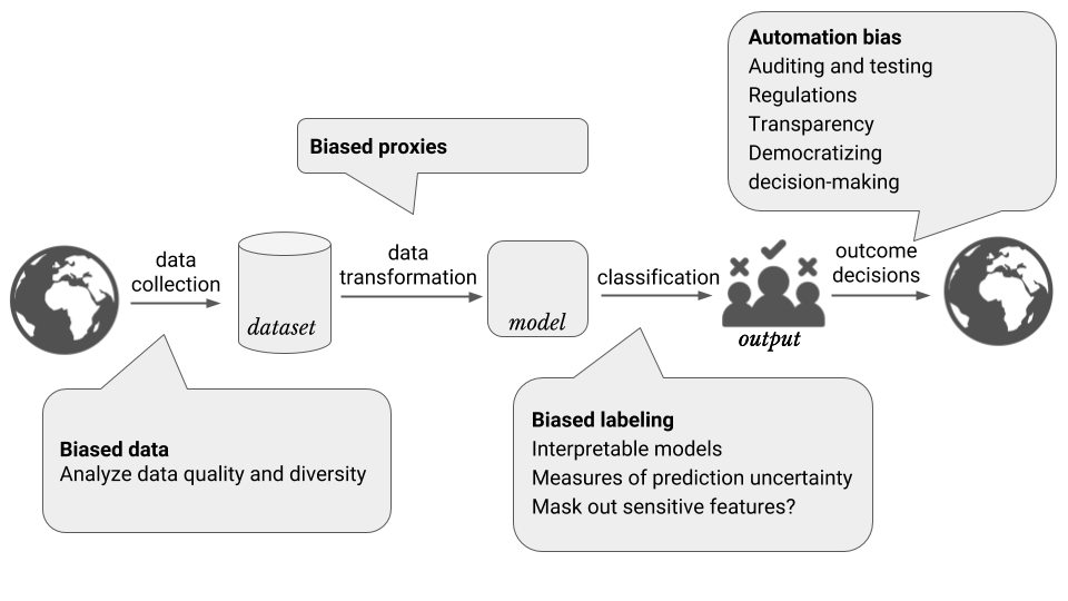 Schematic showing the machine learning process.