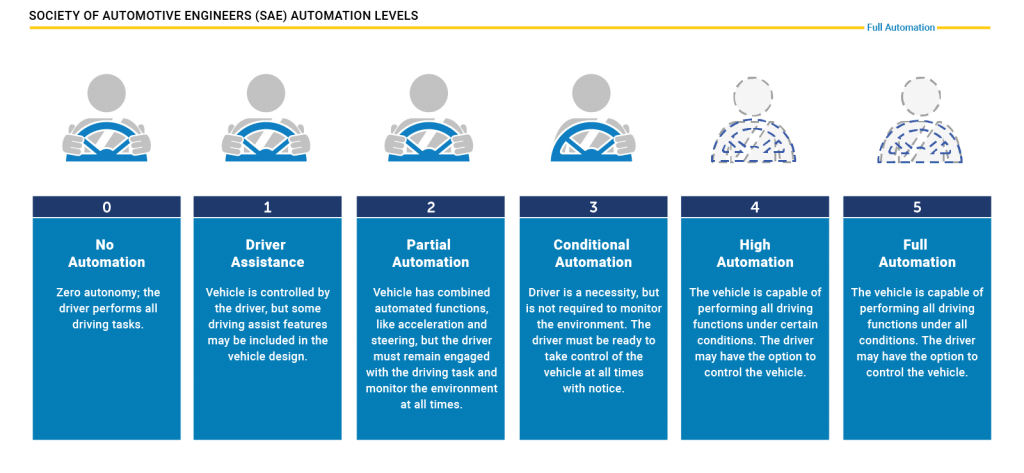 Image showing automation levels of autonomous vehicles.